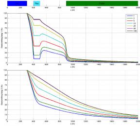 Het resultaat van de 2d-berekening: de doorwerking van het Lekpeil in laag 1 en 2 bij verschillende tijden na peilopzet in de lek.