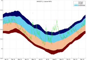 De statistiek (achtergrond), samen met de metingen (rode rondjes) en het Menyanthes-model (groene lijn) voor 2014.